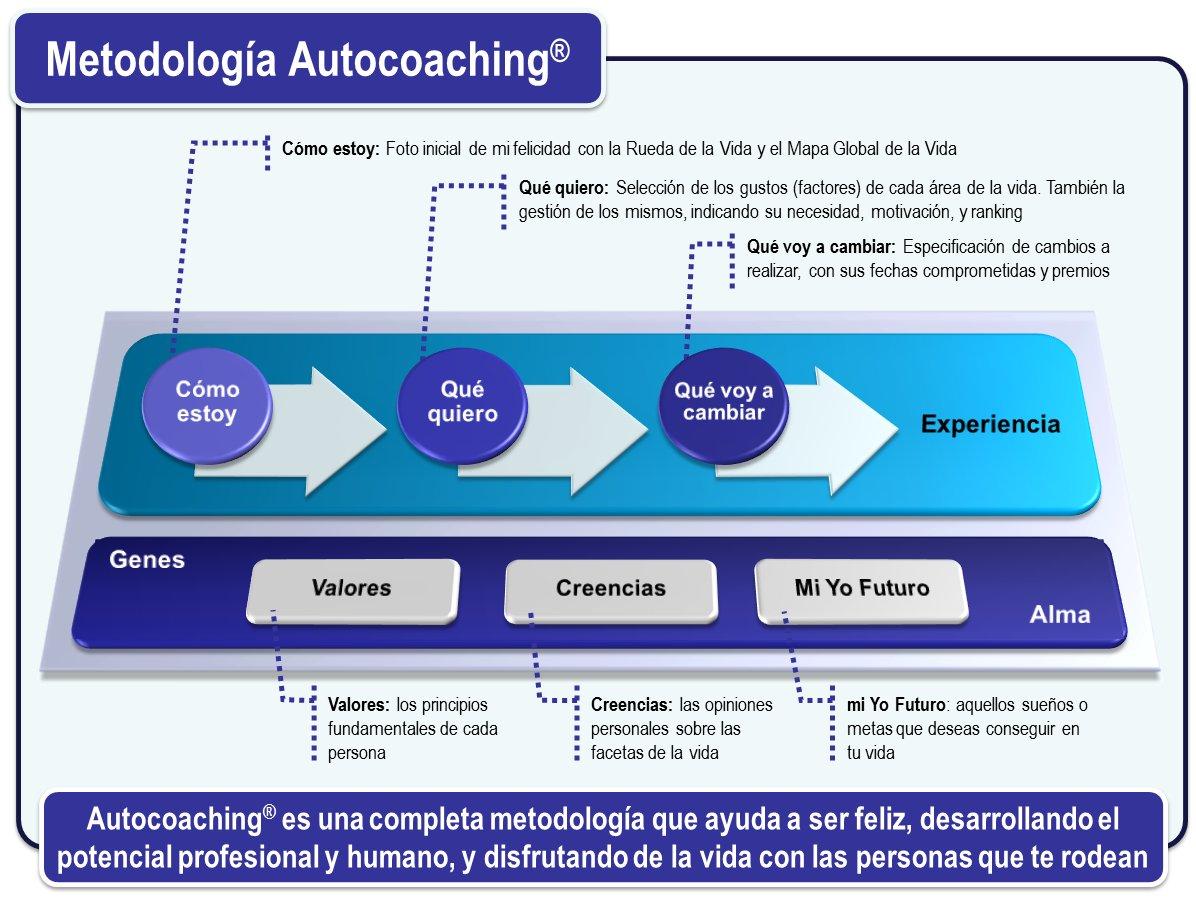 Metodología Autocoaching(R)