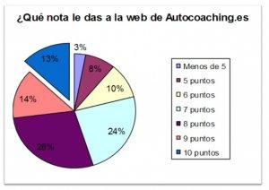 Satisfacción web Autocoaching