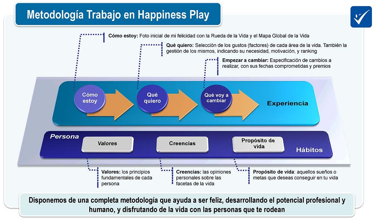 Metodología Autocoaching que te ayuda a ser más feliz